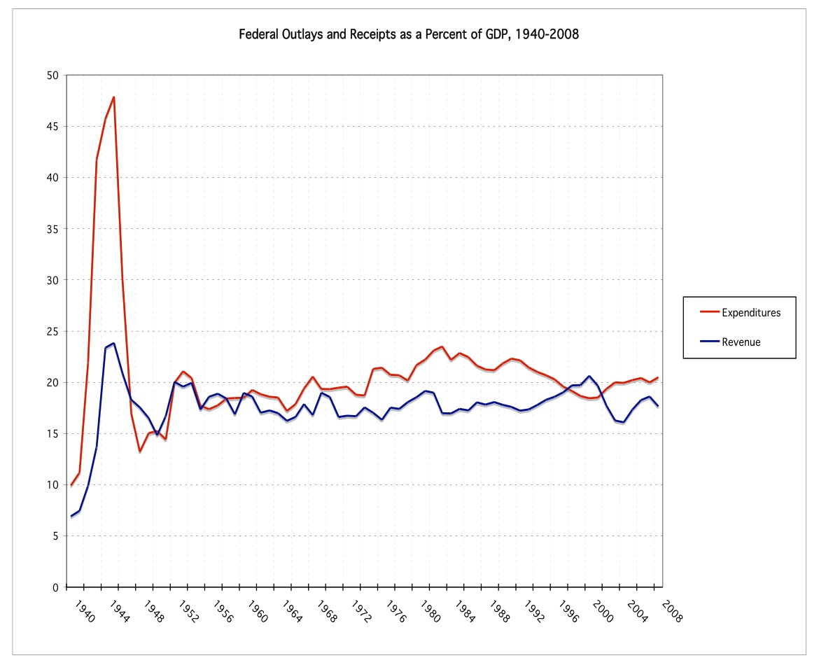 Graph 1. Federal Outlays and Receipts as a Percent of GDP, 1940-2008