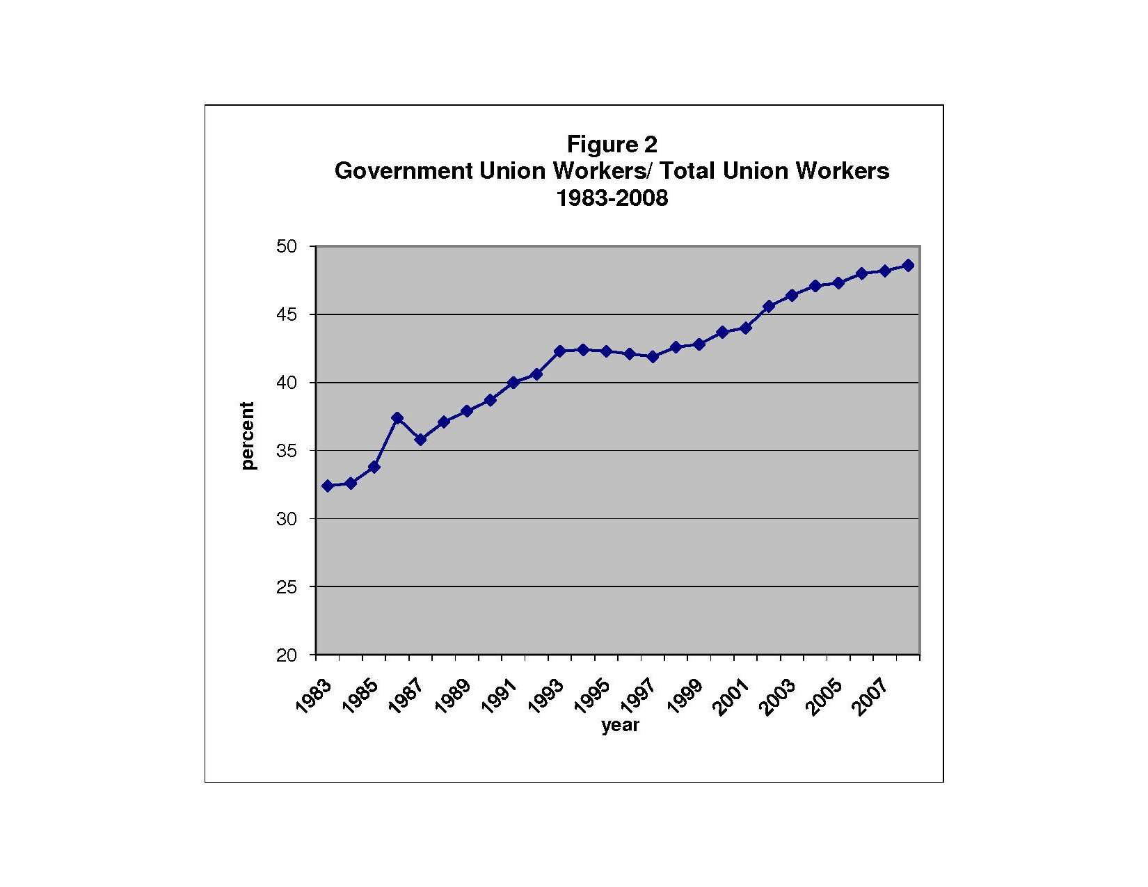Figure 2. Government Union Works / Total Workers, 1983-2008