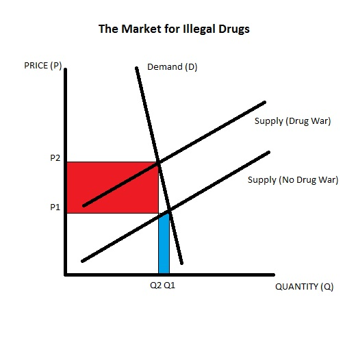 Figure 1. Effect of a supply-side drug war on an inelastic demand